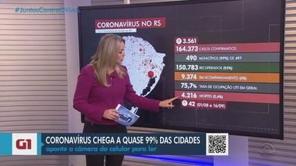 RS tem 165 mil casos confirmados de Covid-19 e 4.216 mortes pela doença