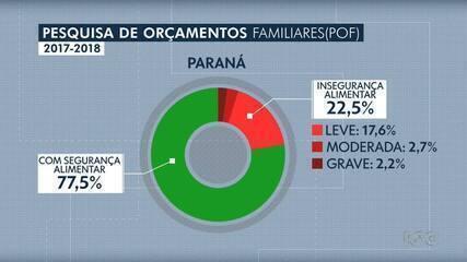 Paraná é o segundo estado brasileiro com melhor índice de segurança alimentar