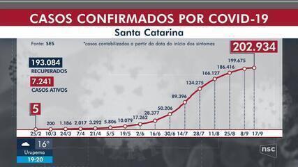 SC passa de 2,6 mil mortes por coronavírus e tem 202,9 mil casos confirmados