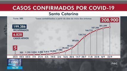 SC chega a 208,9 mil casos de coronavírus, com 2.686 mortes