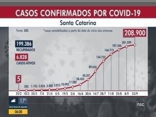 SC tem mais 15 mortes por Covid-19 e chega a 2.686