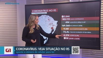 RS tem 4.574 mortes por coronavírus e mais de 183 mil casos da doença