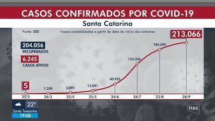 SC chega a 213 mil casos de coronavírus, com 2.765 mortes