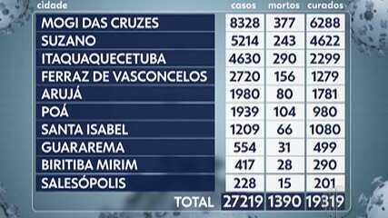 Destaque G1: Média móvel do Alto Tietê indica queda de 28,5% mas mortes pela Covid-19
