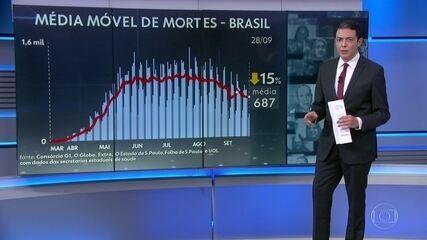 Brasil tem mais de 142 mil mortos por Covid