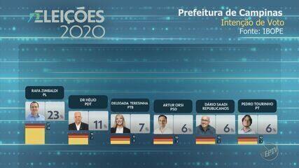 Ibope de 5 de outubro aponta intenção de voto para candidatos à Prefeitura de Campinas