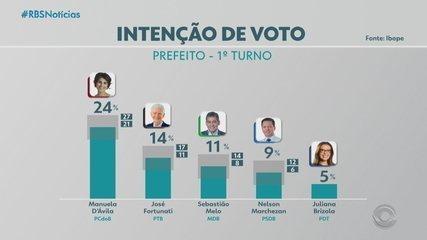 Pesquisa do Ibope revela intenções de voto para a Prefeitura de Porto Alegre nas eleições