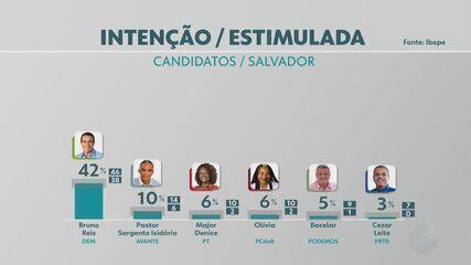TV Bahia divulga a 1ª pesquisa Ibope para prefeitura de Salvador