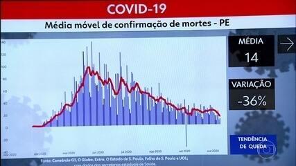 Pernambuco registra mais 678 casos de coronavírus e 10 mortes por Covid-19