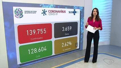ES chega a 3.659 mortes e 139.755 casos confirmados de Covid-19