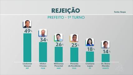 Ibope pergunta aos eleitores em quem eles não votariam para prefeito de Porto Velho