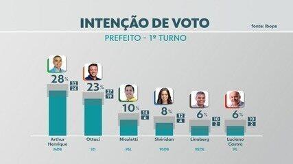 Rede Amazônica divulga pesquisa eleitoral para à Prefeitura de Boa Vista