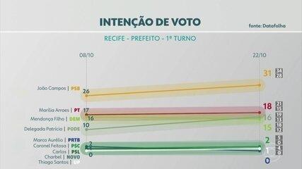 Confira a pesquisa Datafolha de inteção de voto para prefeito do Recife