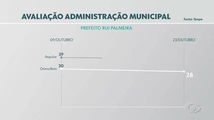Pesquisa Ibope: veja a avaliação dos eleitores sobre administração municipal e estadual