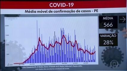 PE registra mais 579 casos e 12 mortes por coronavírus
