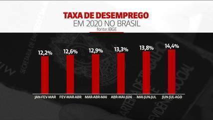 Desemprego no Brasil bate recorde e chega a 14,4% da população