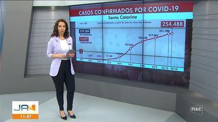 SC tem 1,9 mil novos casos de coronavírus em 24 horas e chega a 254 mil confirmados