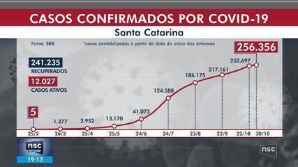 SC contabiliza 256.356 casos de Covid-19, com 3.094 mortes