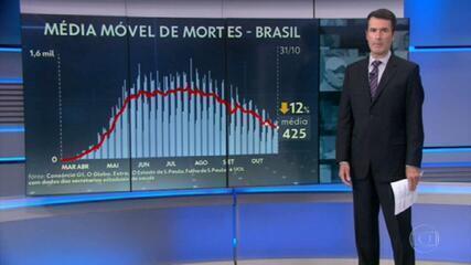 Covid: Brasil se aproxima de 160 mil mortes por coronavírus