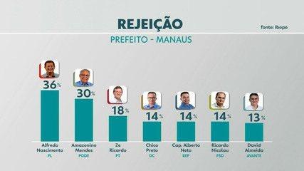 Pesquisa Ibope em Manaus: rejeição