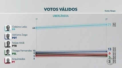 Pesquisa Ibope em Uberlândia, votos válidos: Odelmo, 71%; Zago, 13%; Arquimedes 6%