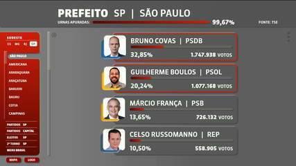 Bruno Covas (PSDB) e Guilherme Boulos (Psol) disputam o segundo turno em São Paulo