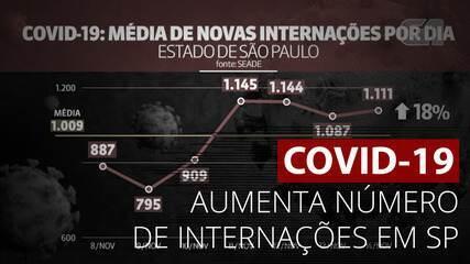 Covid-19: Número de internações em SP aumenta 18%
