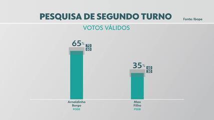 Pesquisa Ibope para 2º turno em Vila Velha: Arnaldinho Borgo, 58%; Max Filho, 31%