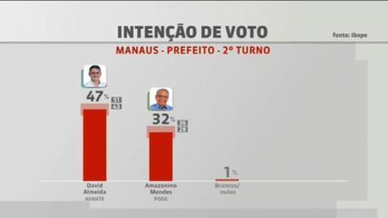 Ibope em Manaus: David Almeida, 47%; Amazonino Mendes, 32%