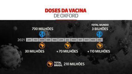 Erro em teste na vacina de Oxford levou a dosagem 90% eficaz