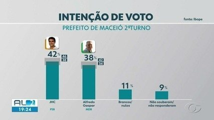 Eleição 2020: veja resultado da pesquisa Ibope para Prefeito de Maceió no 2º turno