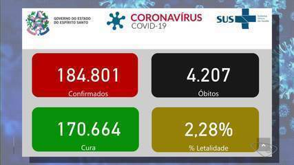 ES chega a 4.207 mortes e 184.801 casos confirmados de Covid-19