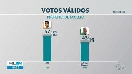 Eleição 2020: veja resultado da última pesquisa Ibope para Prefeito de Maceió no 2º turno
