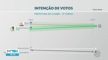 Pesquisa Ibope: Veja o número de intenção de votos totais para o 2º turno em Cuiabá