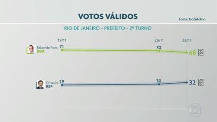 Datafolha divulga a última pesquisa de intenção de voto para o segundo turno do Rio de Janeiro