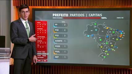 PT não elege prefeito de capitais pela 1ª vez desde a redemocratização