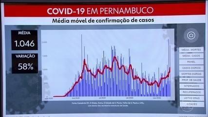 Pernambuco confirma mais 1.853 casos de coronavírus e 19 mortes