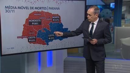 Paraná registra o número mais alto de casos de coronavírus no mês de novembro