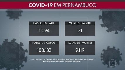 Pernambuco totaliza 188.132 casos da Covid-19 e 9.119 mortes