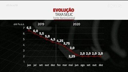 Copom mantém taxa básica de juros da economia em 2% na última reunião de 2020