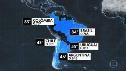 Il Brasile perde posizioni nella classifica mondiale dell'Indice di Sviluppo Umano