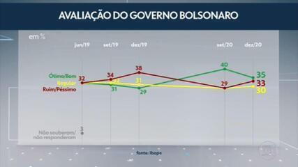 CNI divulga nova pesquisa do Ibope com a avaliação do governo Bolsonaro