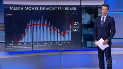 Brasil registra a maior média móvel de casos da pandemia