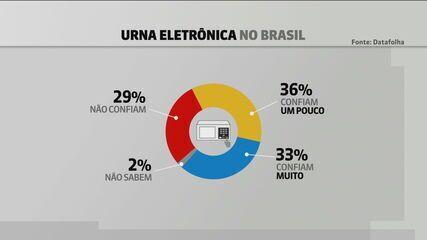 Datafolha: 73% dos brasileiros defendem o uso da urna eletrônica