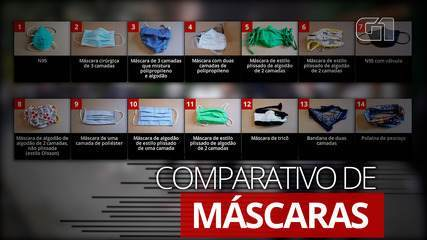 VÍDEO: Comparativo de máscaras, segundo estudo publicado na 'Science'