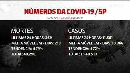 São Paulo registrou quase 270 mortes por Covid-19 nas últimas 24 horas