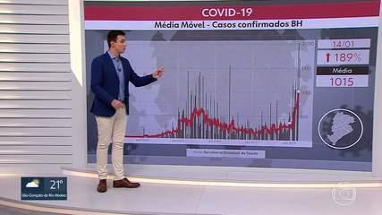 BH tem o segundo maior número de novos casos de Covid-19 em 24 horas