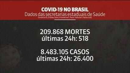 Brasil tem 209.868 mortes por Covid, aponta consórcio de veículos de imprensa