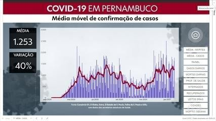 Pernambuco confirma 1.770 casos de coronavírus e 39 óbitos