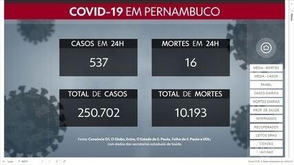 Pernambuco registra mais 537 casos e 16 mortes por Covid-19